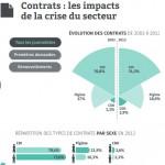 [STORIFY] Baromètre 2014 de l'emploi des journalistes