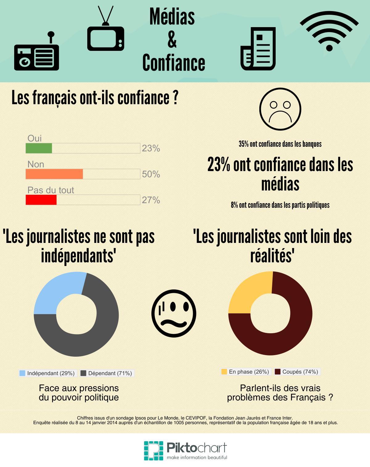 Infographie-Médias