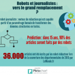 Les robots remplaceront-ils les journalistes ?