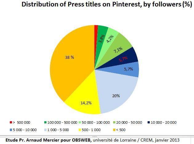 Pinterest distribution followers pourcentage