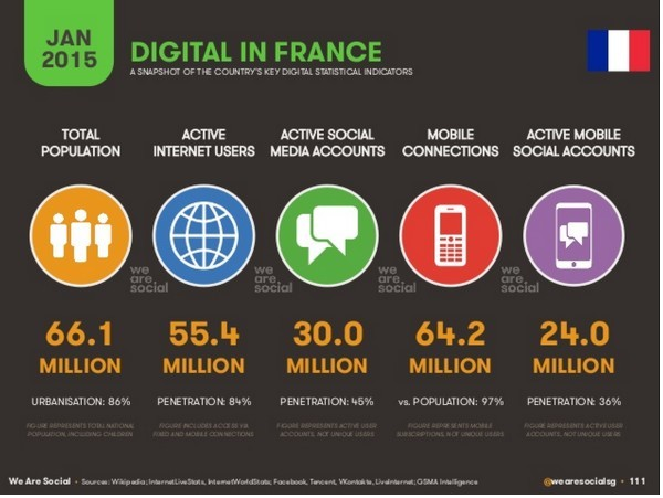 digital in France