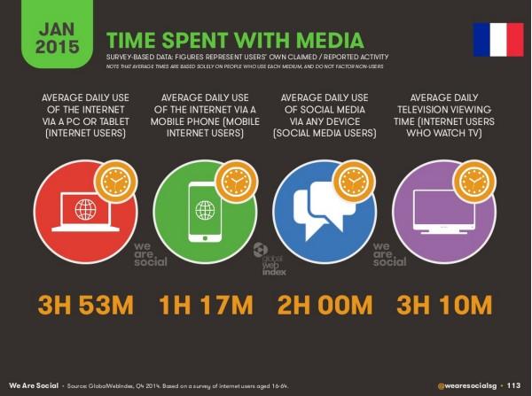 le temps passé sur chaque média
